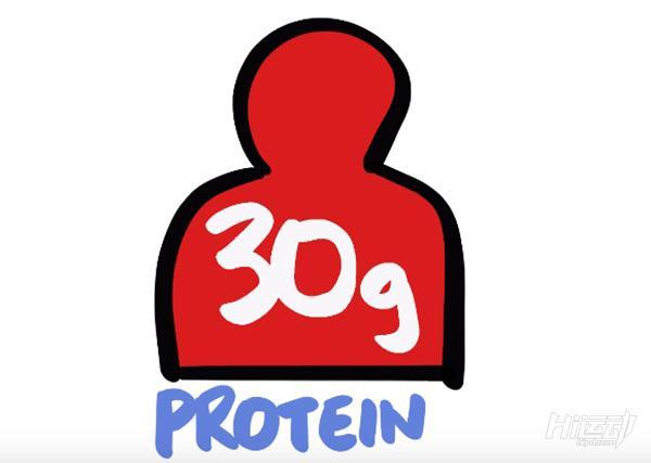 流言终结者:在一餐中你最多只能吸收30克蛋白质?
