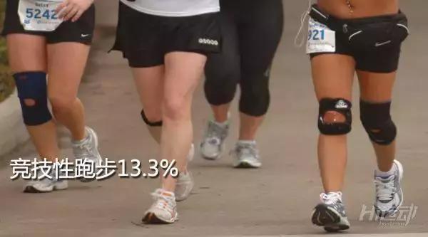 跑步伤膝盖?研究表明:久坐不动比业余跑步关节炎几率高3倍 - 图片7